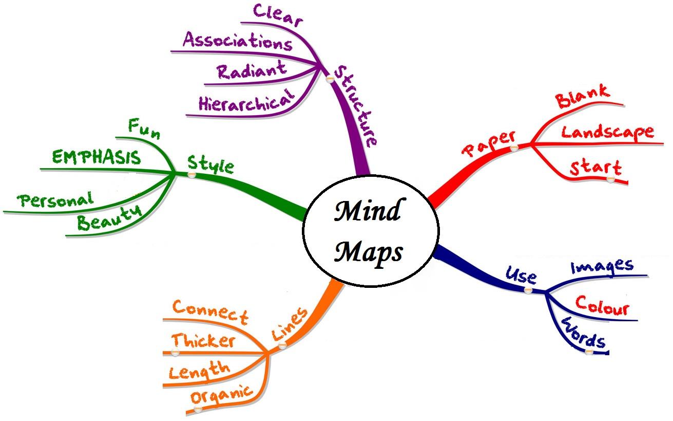 Sử dụng sơ đồ tư duy trong các môn khoa học xã hội